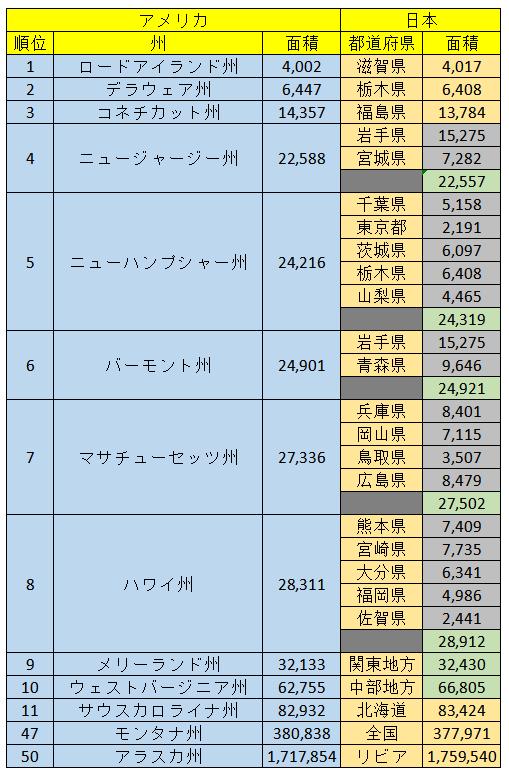 日本 面積 ランキング