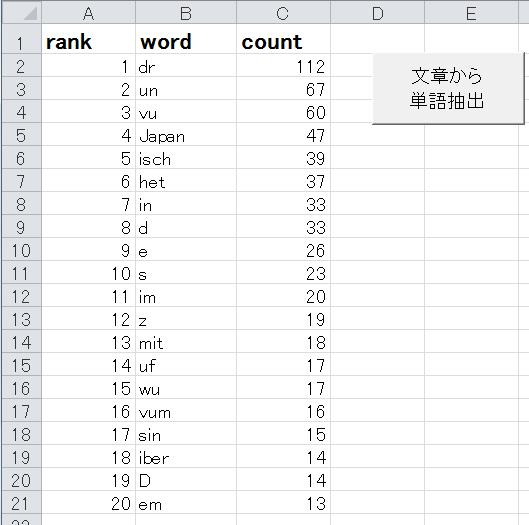 VBAプログラムで100言語の最頻出...