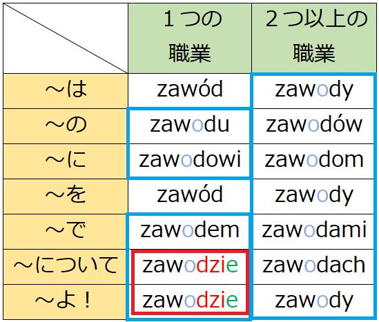 ポーランド語の複雑な格変化を文法用語を使わないで説明してみた ...
