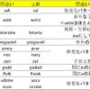 ポーランド語学習者の私がよく間違える名詞の格変化
