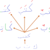 アラビア語の紹介で良く聞く「三語源」って何よ!?